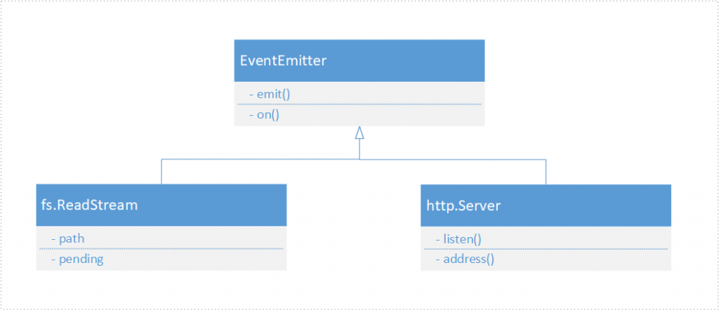 fs.ReadStream and http.Server inherit from EventEmitter