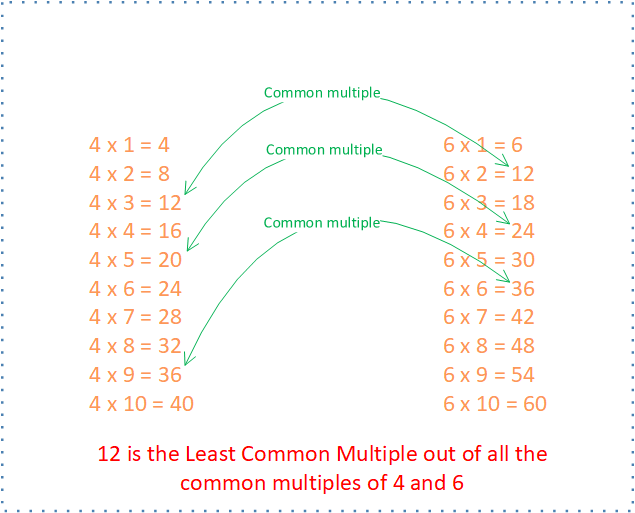 Least Common Multiple (LCM)?