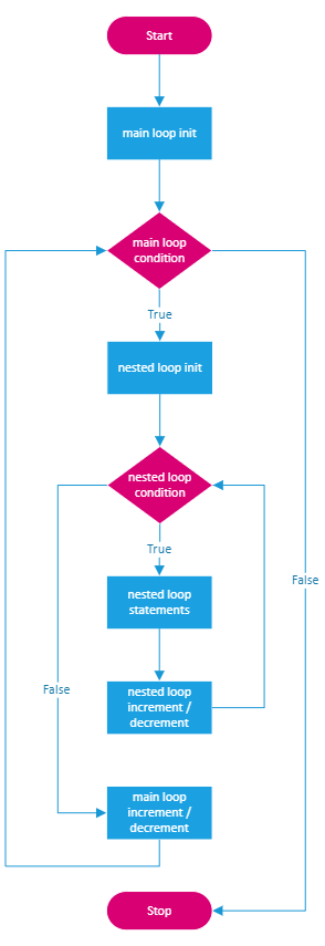 Nested for loop Flowchart